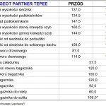 93. Peugeot Partner Tepee 2015 - wymiary wnętrza